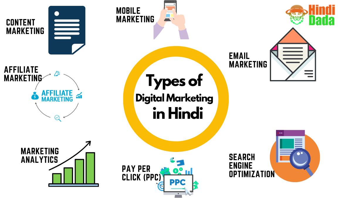 Types of Digital Marketing in Hindi