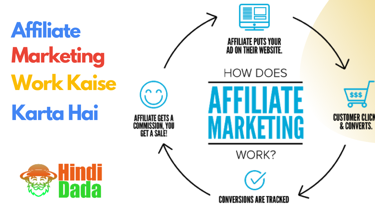how to work affiliate marketing in hindi